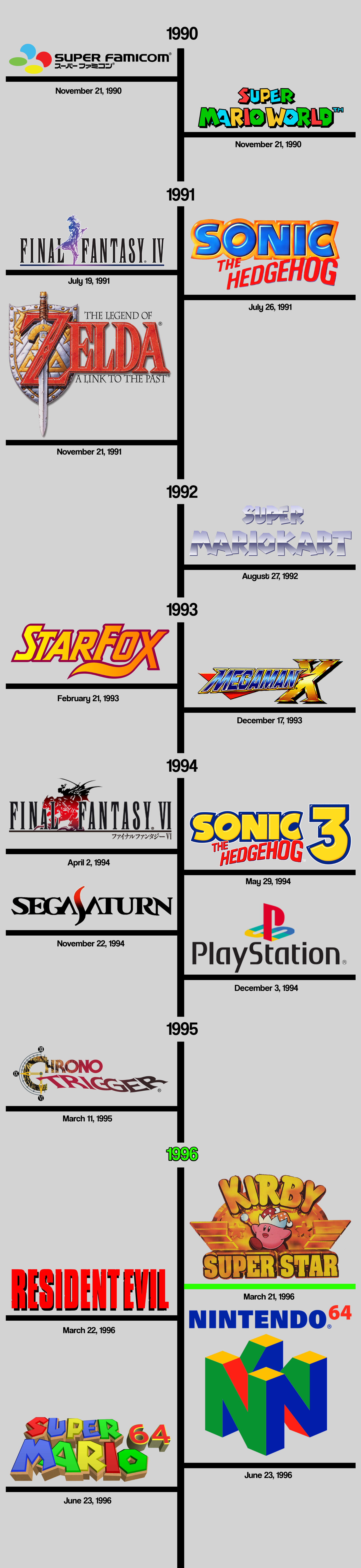 The retrospective collective kirby super star tristan jung medium this is what kirby super star was going up against all of the listed dates are the initial japanese launch dates for the gameshardware publicscrutiny Image collections