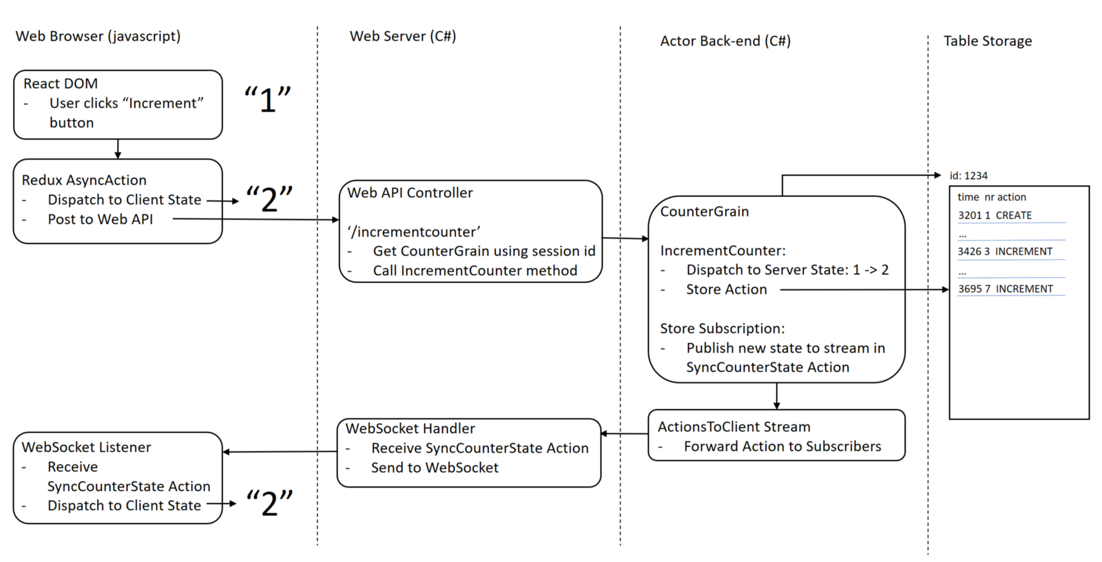 Building A Realtime Server Backend Using The Orleans Actor System Here Is Final Schematic Somewhat Simplified And What This Looks Like To User