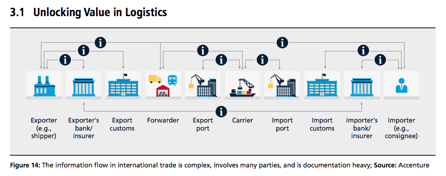 Technology Management Image: Blockchain: The Technology Reshaping Supply Chain Management