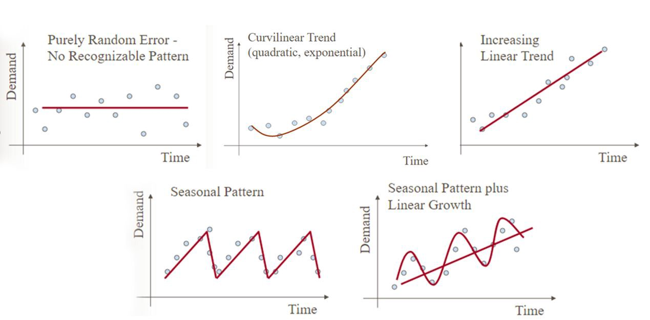 Time Series Forecasting In Machine Learning