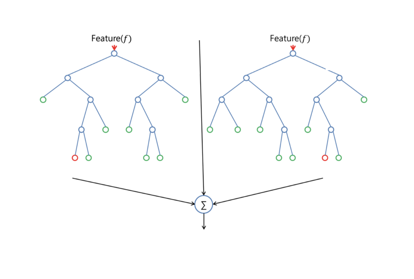 The Random Forest Algorithm Towards Data Science Generator Diagram Has Nearly Same Hyperparameters As A Decision Tree Or Bagging Classifier Fortunately You Dont Have To Combine With