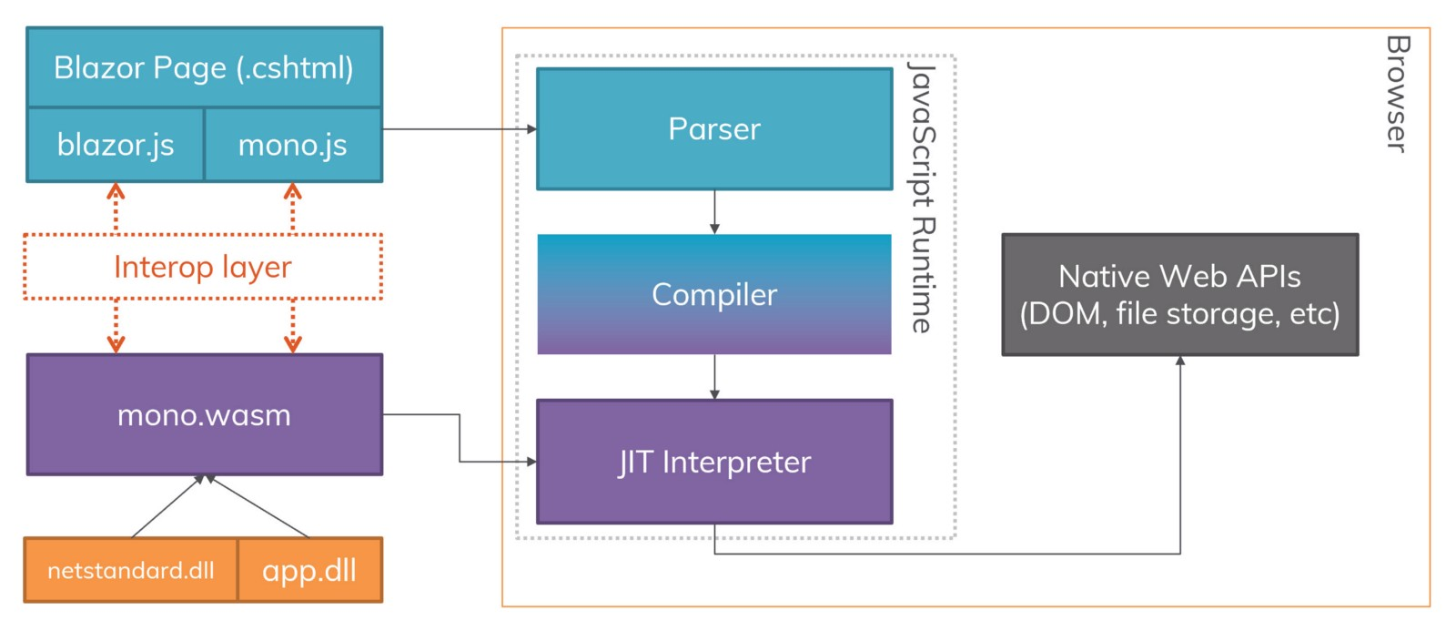 A block diagram of the Blazor & Browser relationship