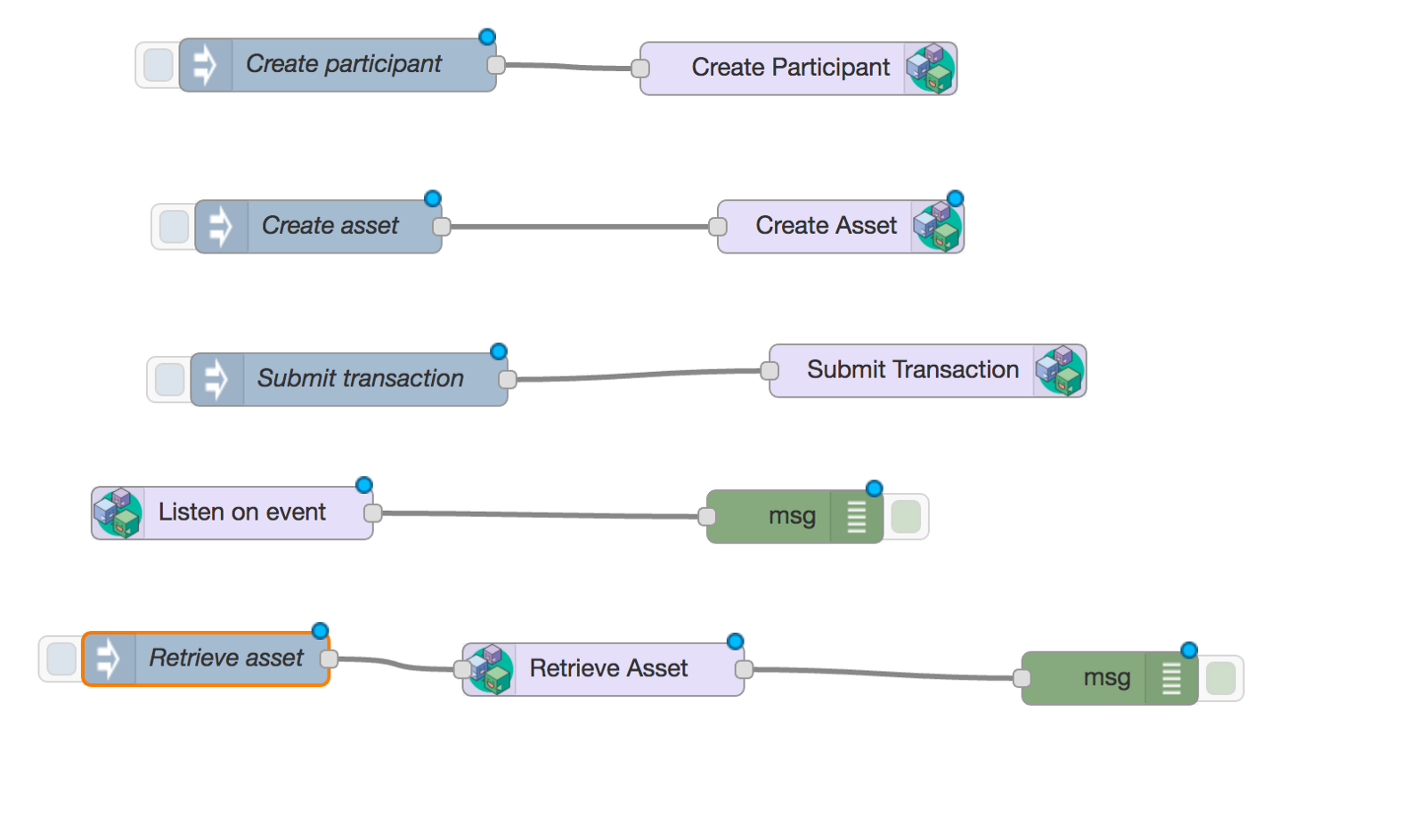 The Output Nodes Enable You To Create And Update Assets Participants Or Submit Transactions Input Node Listens Events From A Transaction