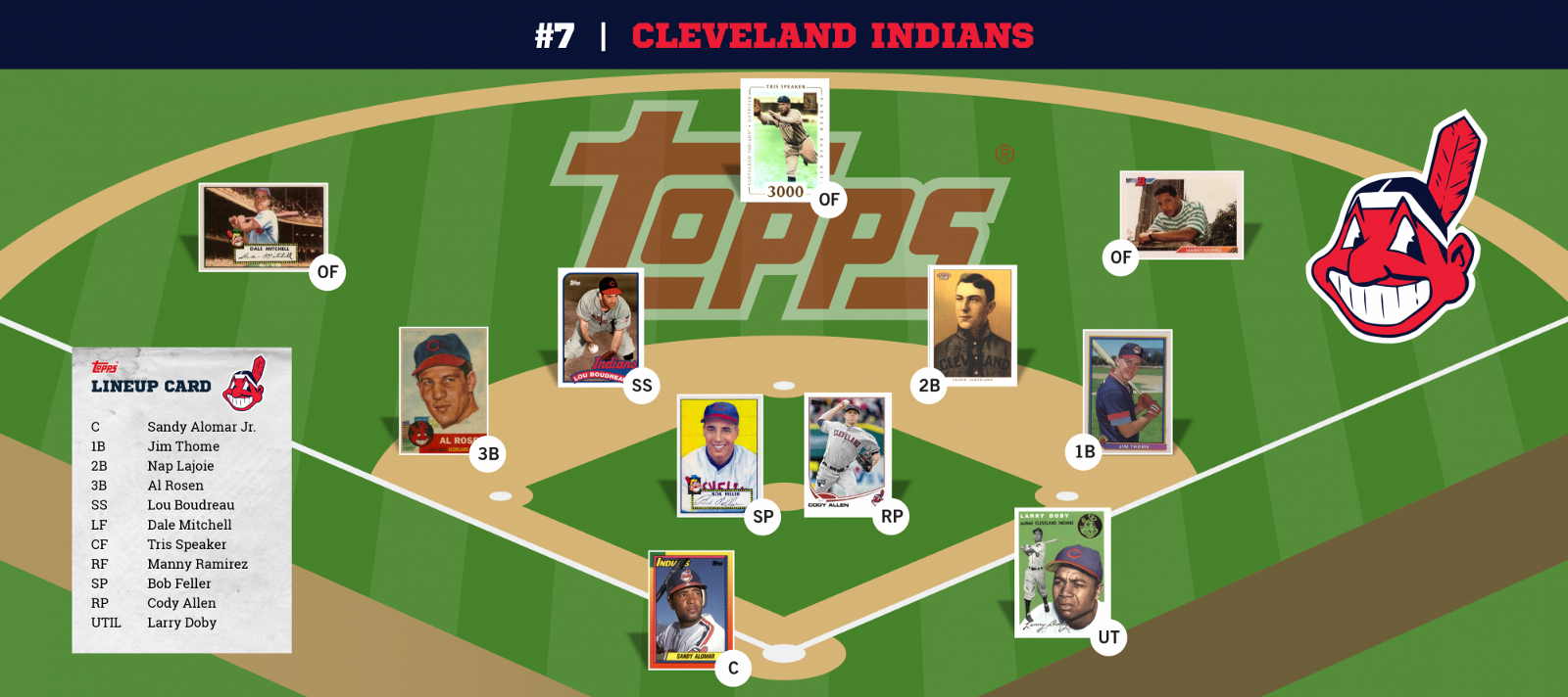 31f2599ba1b Topps reveals Cleveland Indians  all-time trading card lineup