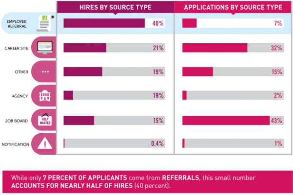 40% Of Hires Come From Referrals (courtesy Of Jobvite.com)