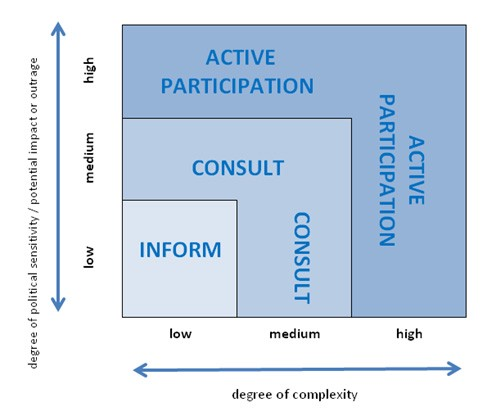 levels of community participation pdf