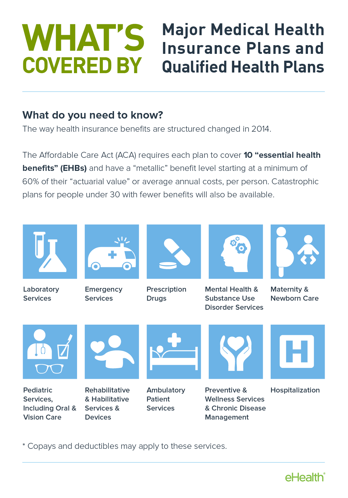 What do health insurance plans cover you ask? The Affordable Care Act  mandated they cover 10 Essential Health Benefits.