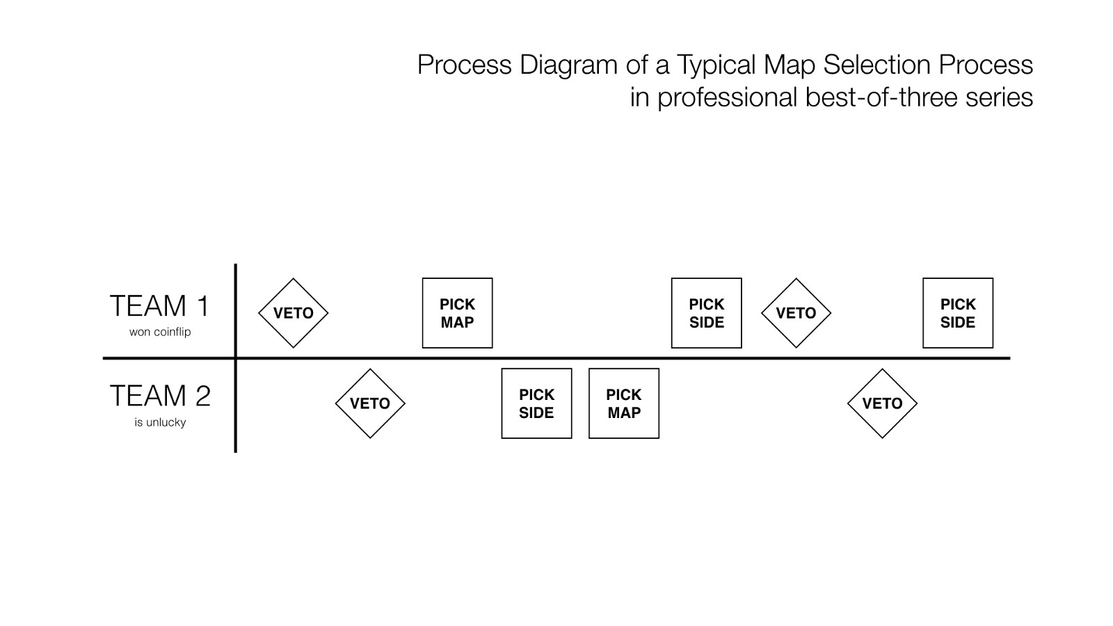 Its time to make way for better maps lowercase esports in professional tournaments teams go through a map selection process to determine which stages are played in the upcoming series in a best of three series sciox Choice Image