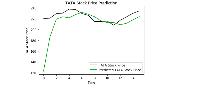 Using a Keras Long Short-Term Memory (LSTM) Model to Predict Stock