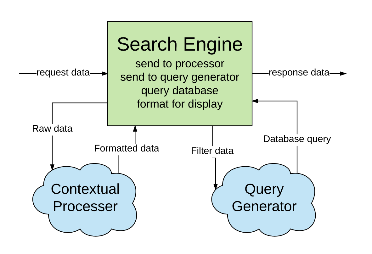 How Elasticsearch Changed The Way I Think About Search Engines Twice Engine Diagram When Some Of Processes Are Distributed Becomes More Flexible