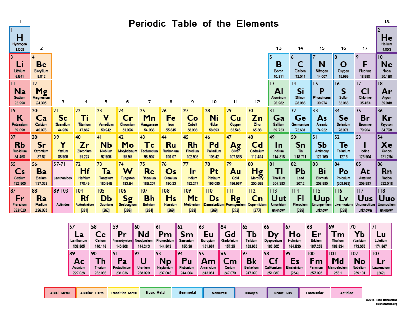 Periodic Table Of Elements Fgd1 The Archive Medium
