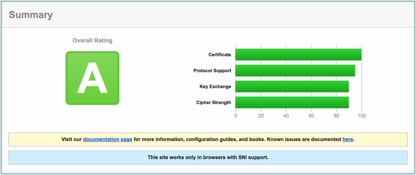 Https Free Ssl Certificate With Nginx Or Apache Lets Encrypt