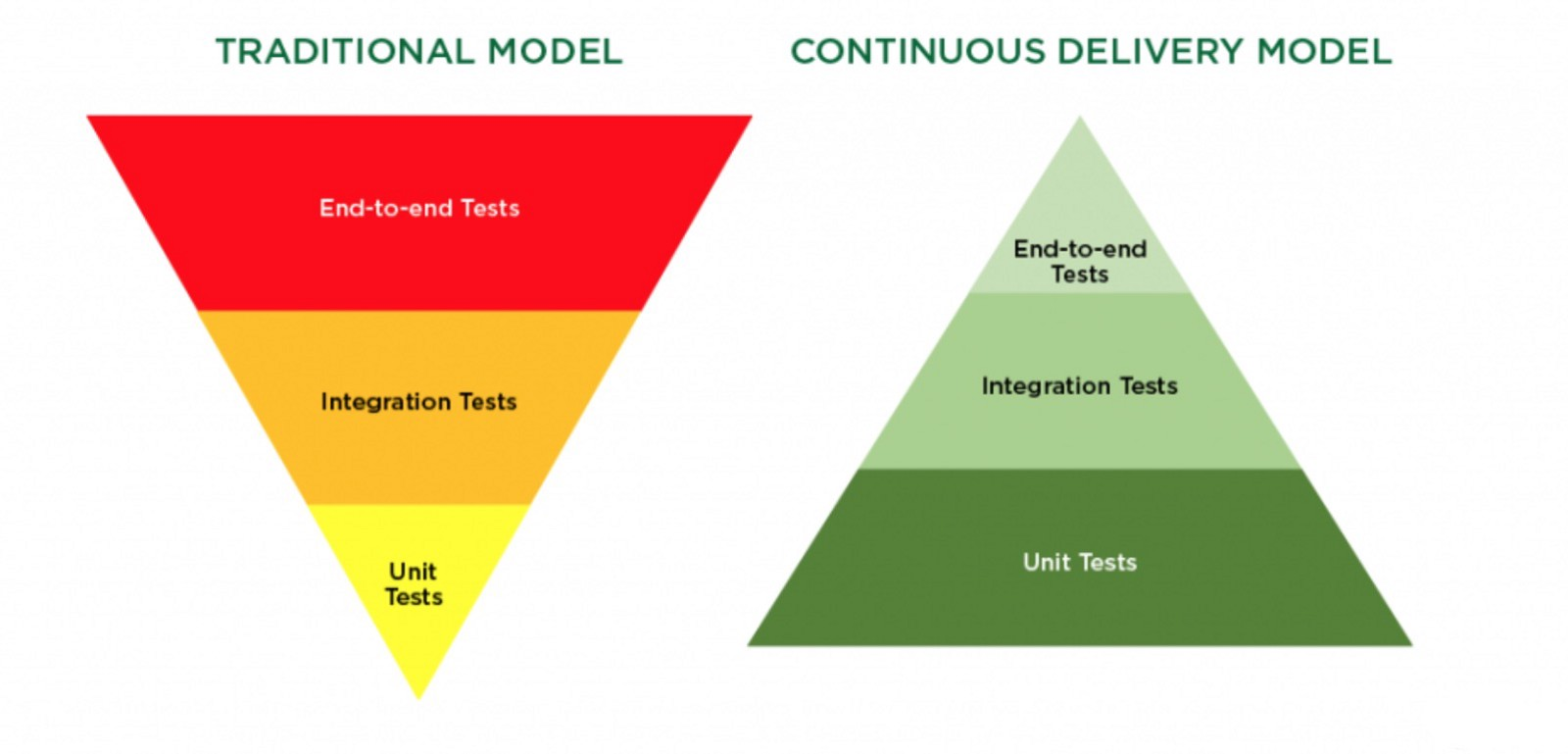 1b59a76e43703 Explore a more complete front-end testing strategy – Michael Lin ...