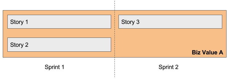 How Can We Have A Potentially Releasable Product Increment If Some Stories  Are Assigned To Epics, And Epics U2014 By Definition U2014 Are Too Big To ...