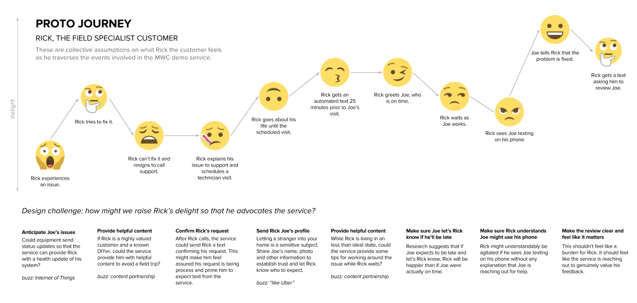 Proto journey a lean ux customer journey map ux collective emojis felt like a good low fi way to convey emotion these emojis are courtesy of emoji one pooptronica