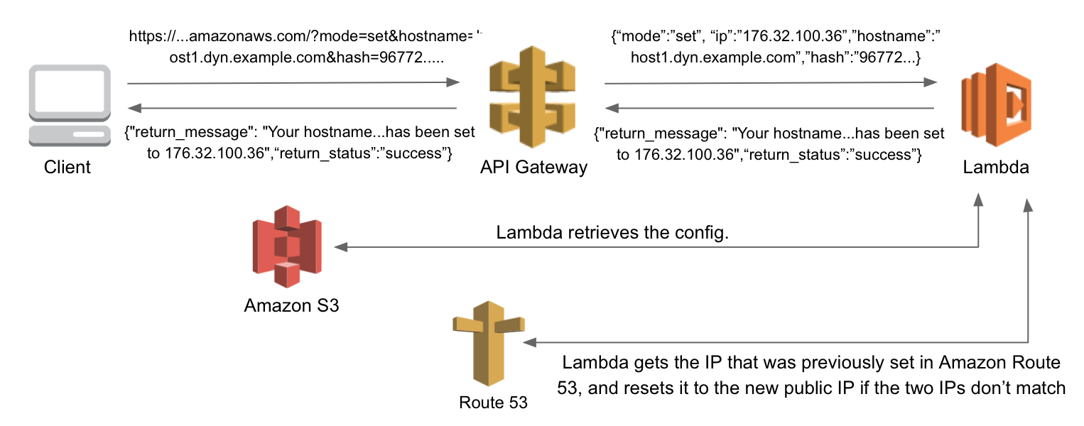 Technology Management Image: Building A Serverless Dynamic DNS System With AWS