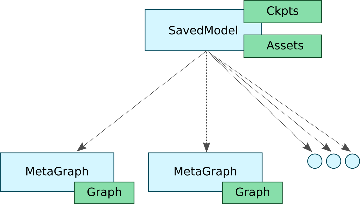 How To Deploy Tensorflow Models Production Using Tf Serving Diagrams Moreover Fax Machine Hook Up Diagram On In Our Example We Would Have Three Different Graphs With Corresponding Tags Such As Training Inference And Mobile