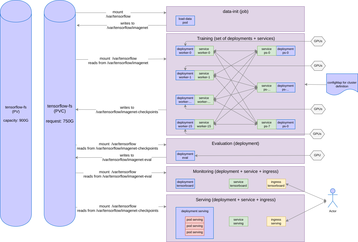 Gpus kubernetes para deep learning part 3 3 for Architecture kubernetes