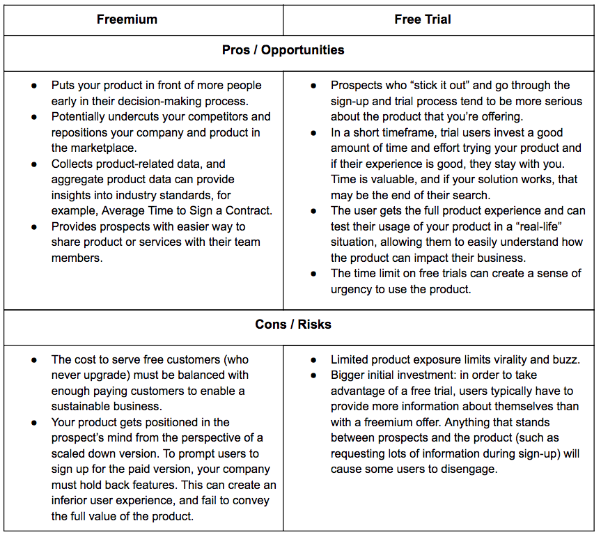 Freemium vs free trial vs hybrid customer acquisition model in saas freemium vs free trial the pros and cons wajeb Gallery