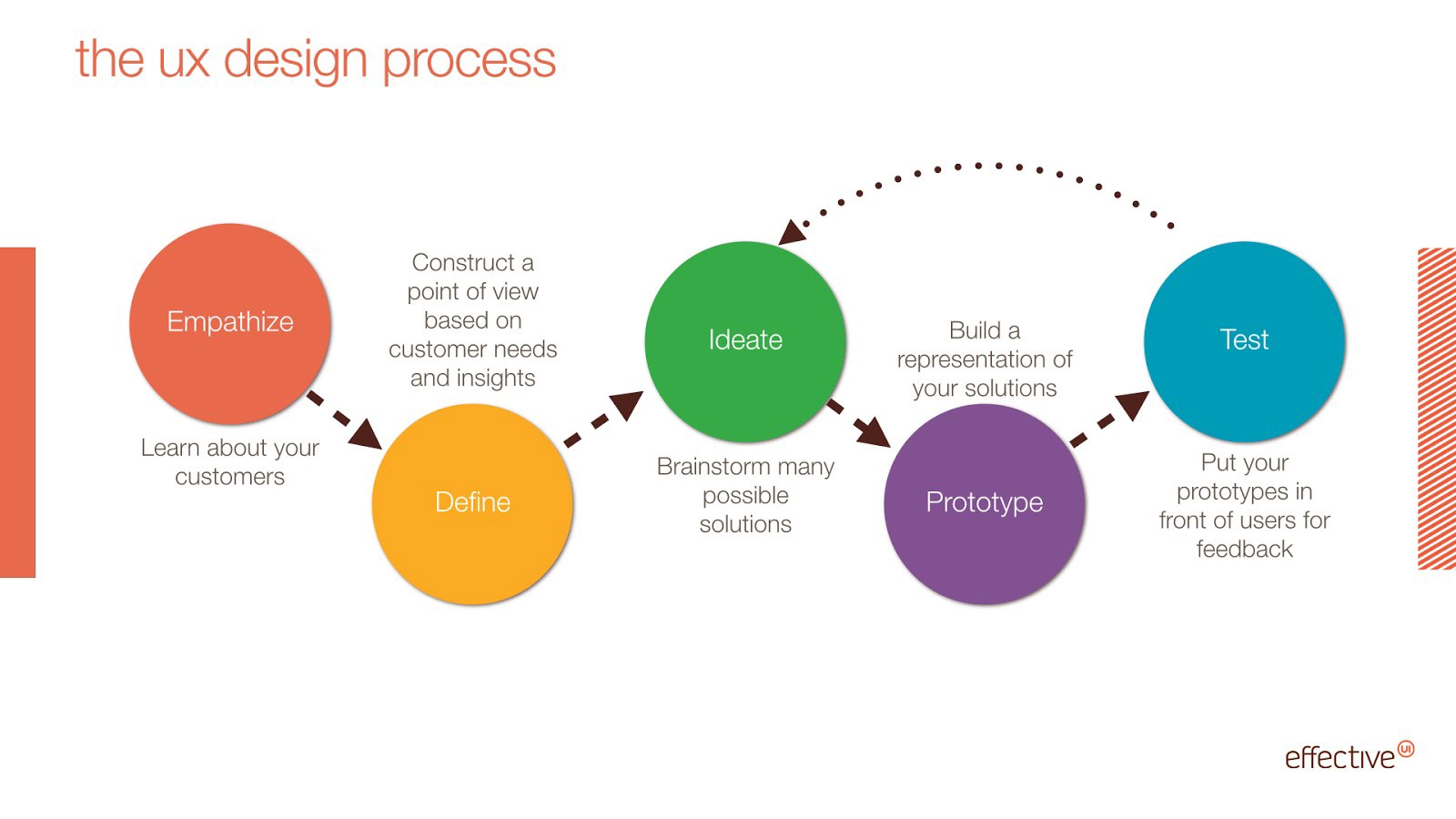 thought process map template - design thinking vs content strategy puja p patel medium