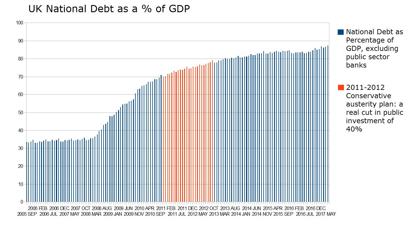 The Conservatives are Economically Illiterate Part 1: an Austerity ...