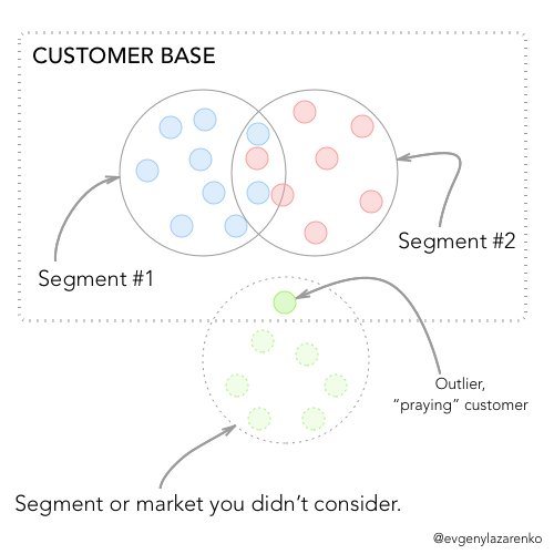 Outlier SaaS customers: When customers use your product in unexpected ways, you must do some serious research.