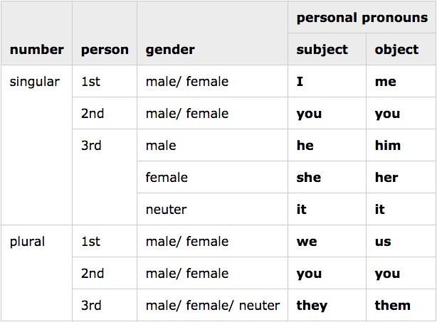 grammar 101 let s get personal about pronouns the yuniversity
