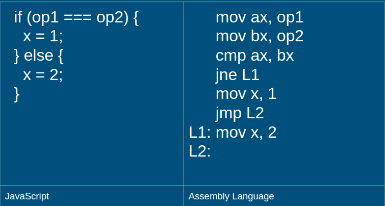 An Introduction To Assembly Language Jessie White Medium