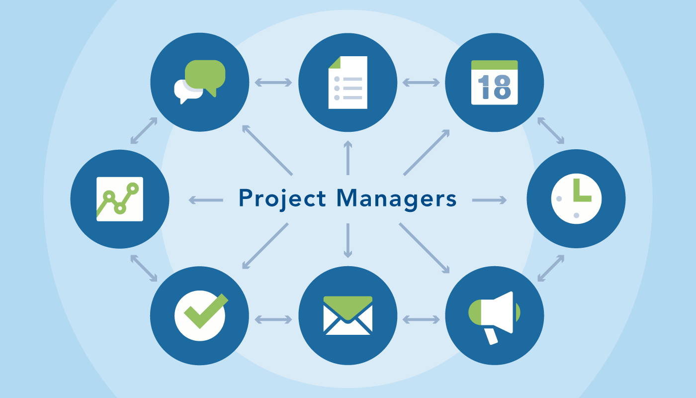 effective project management It's essential to achieve the desired milestones, for any project management  initiative to be successful most it projects fail due to the lack of routine project.