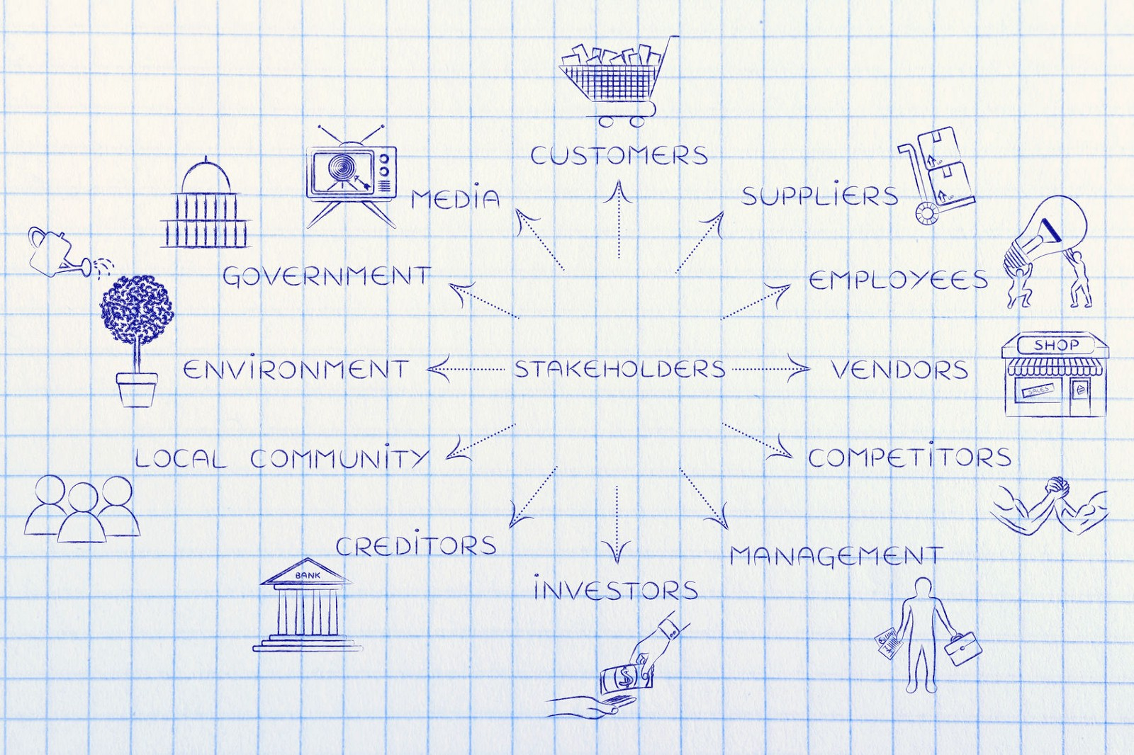 types of stakeholders in a company
