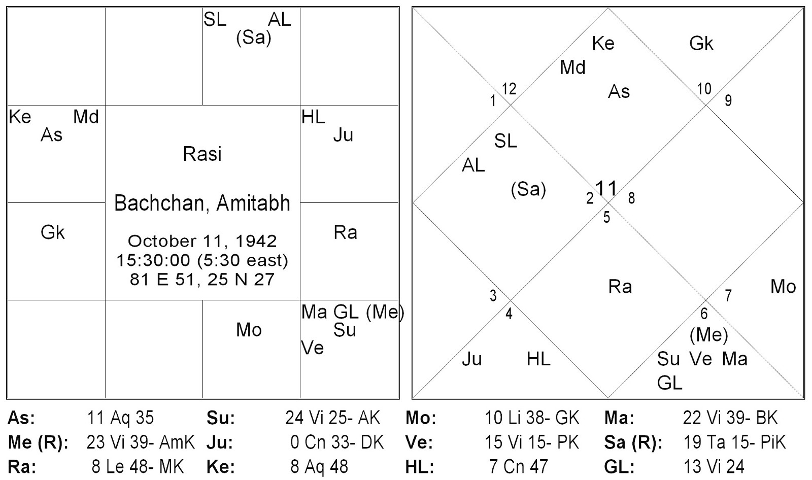 Amitabh Bachchan An Astrological Insight Thoughts On Jyotish Medium