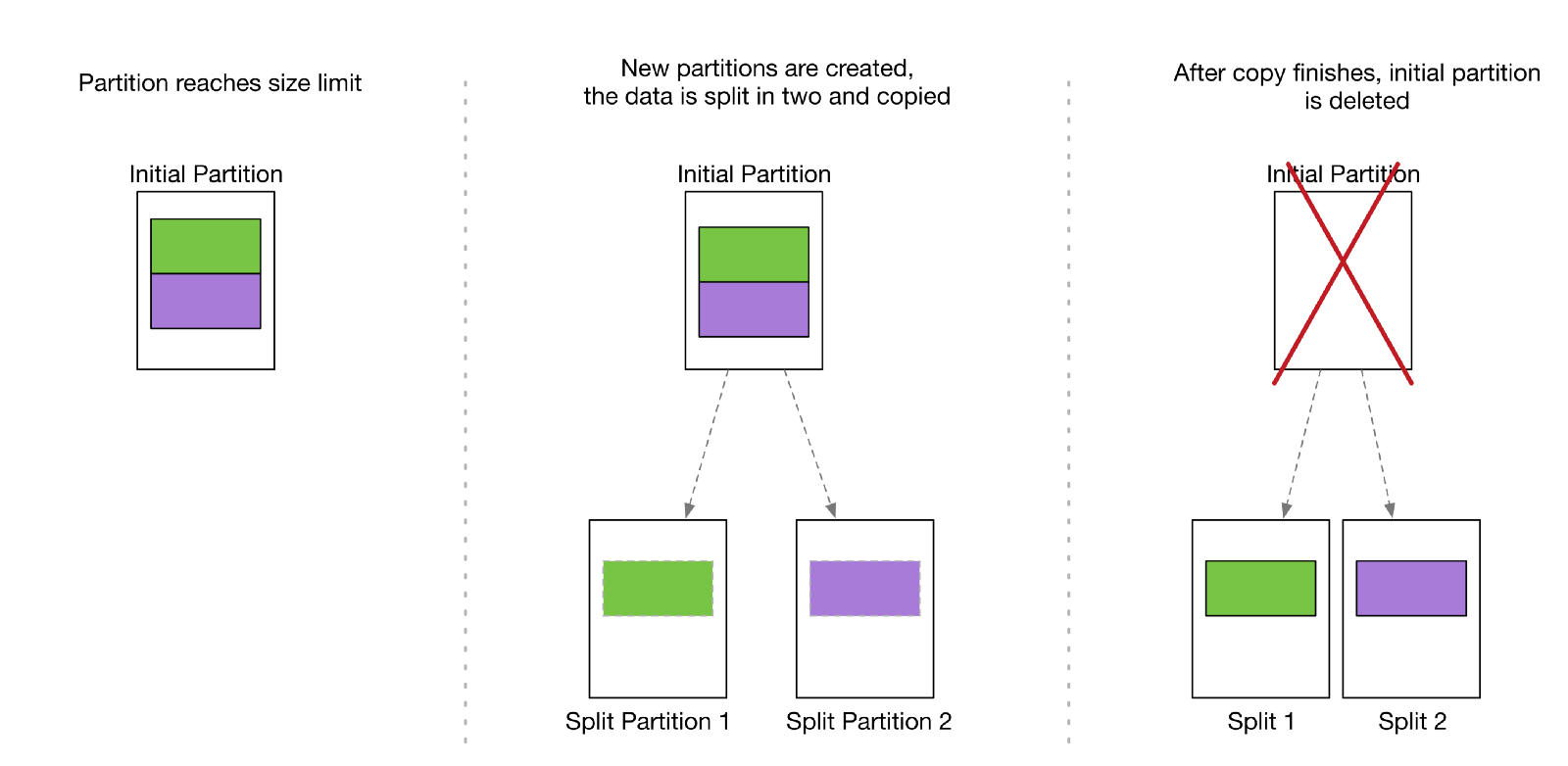 DDB Partition