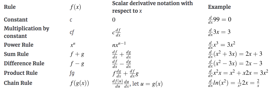 How Do You Find the Partial Derivative of a Function?