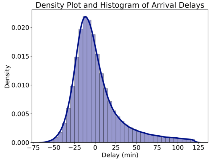 how to make a density histogram