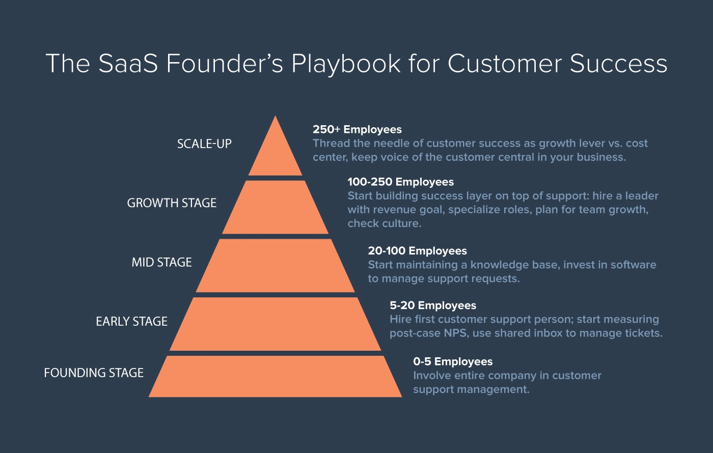 The SaaS Founder's Playbook For Customer Success