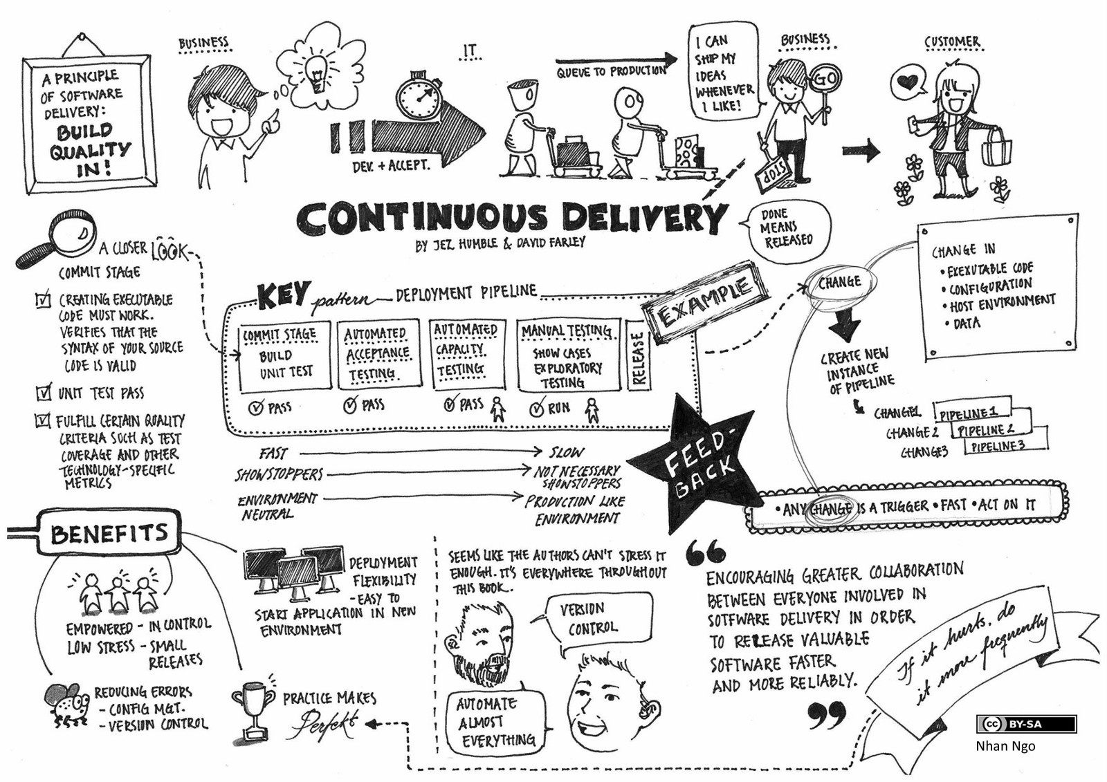 Continuous delivery and why it matters