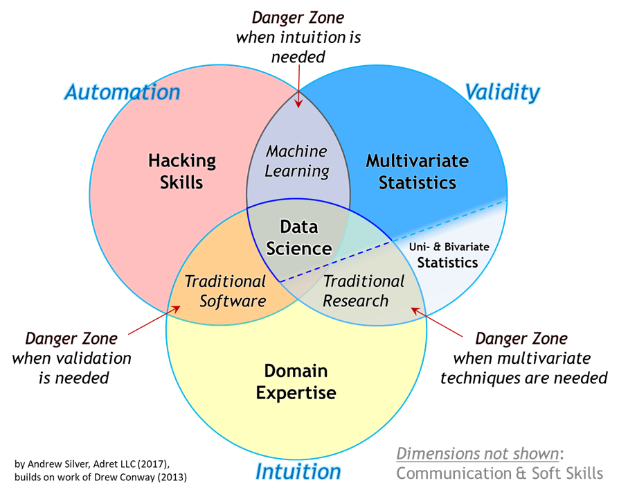 The Essential Data Science Venn Diagram Towards Data Science