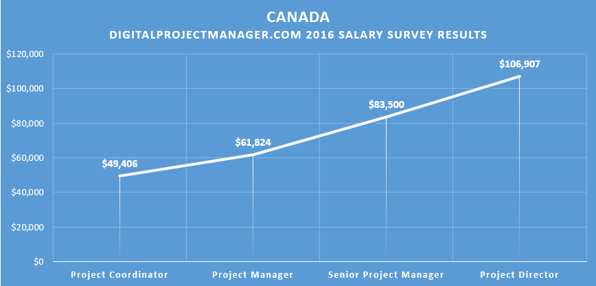 senior project engineer salary 129 senior project engineer salaries provided anonymously by employees what salary does a senior project engineer earn in your area £71k high how much does a senior project engineer make the national average salary for a senior project engineer is £45,227 in united kingdom.