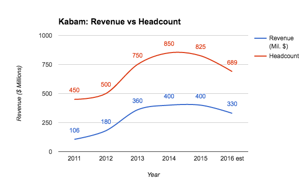 Kabam revenue