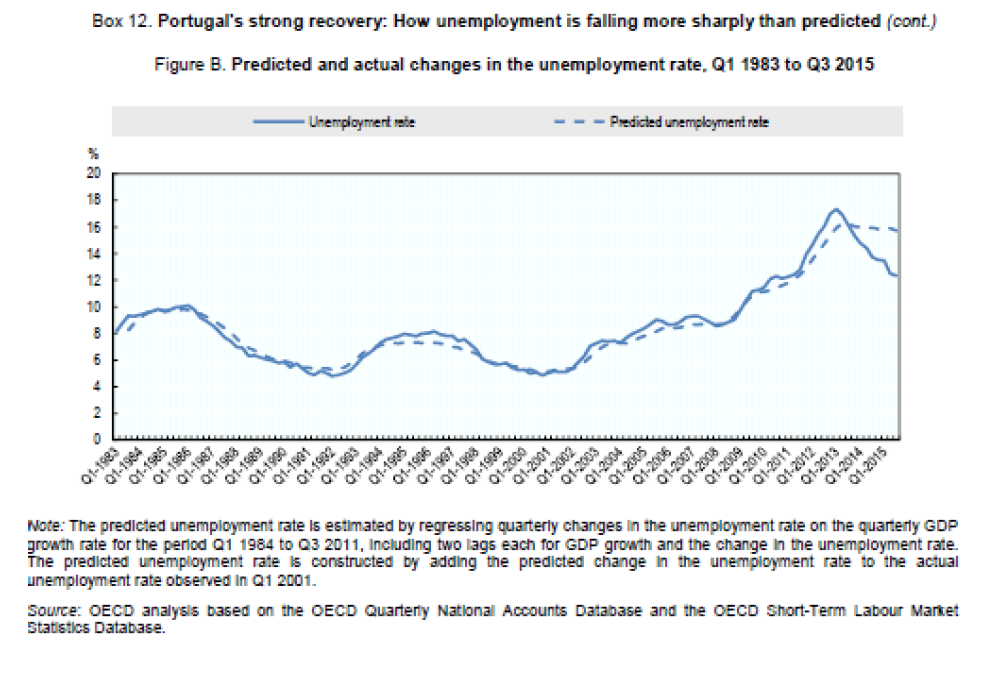 Reforms And Employment Performance In Portugal Since The Labour