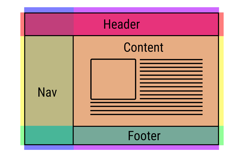 Simple web layout with css grid itnext - Css div layout ...