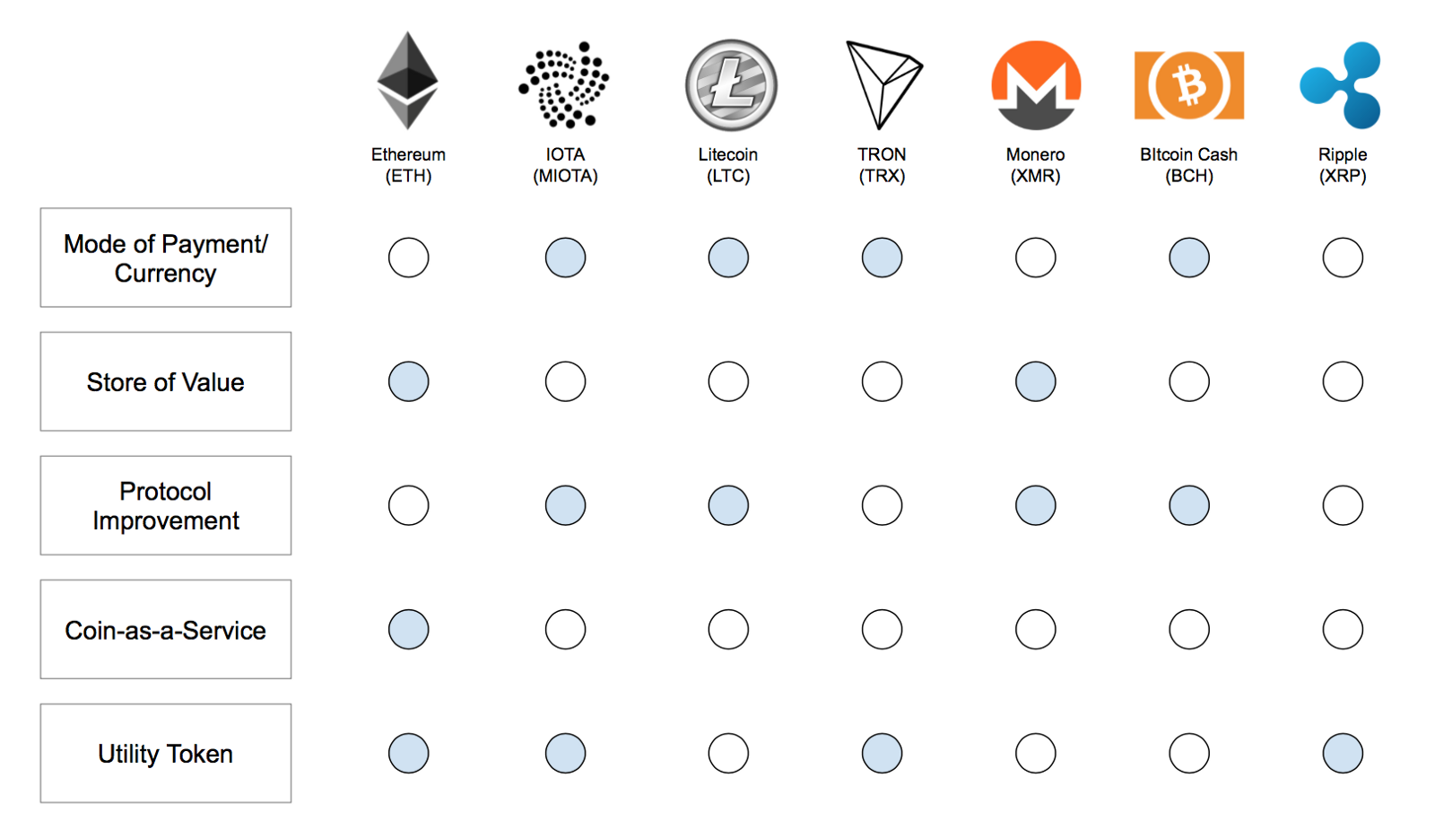 A Better Taxonomy For Cryptocurrencies The Startup Medium