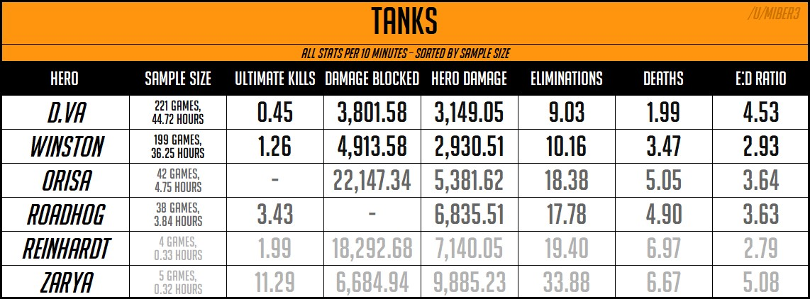 weekly overwatch league stat breakdown ranking the top tracers
