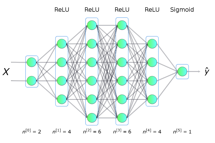 Deep Dive Into Math Behind Deep Networks Towards Data Science