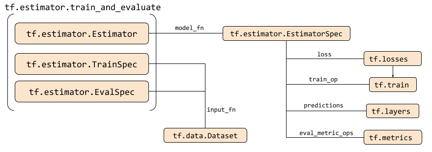 Diagram illustrating how the Estimator API integrates with other APIs like the Dataset API.