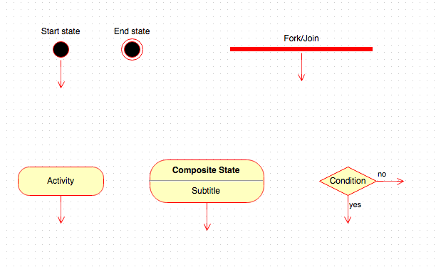 Uml state diagrams in confluence draw medium an activity is also known as a state a condition is a similar concept to the same shape in standard flowcharts a forkjoin is a mechanism to indicate ccuart Gallery