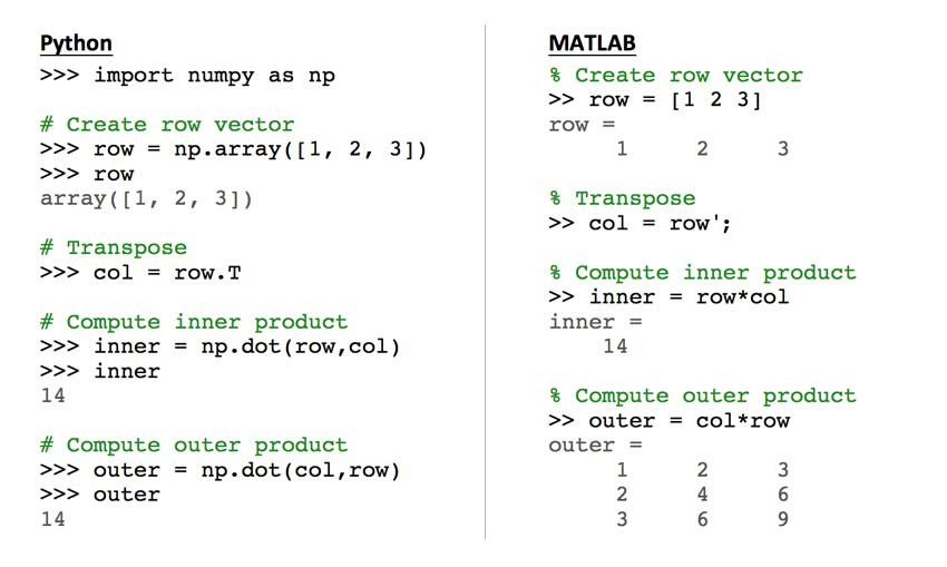 Matlab Vs Python For Scientific Computing A Beginners Guide