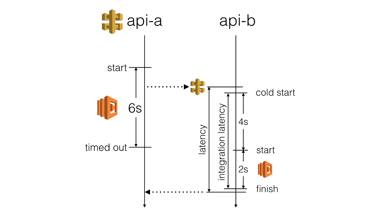 AWS Lambda - use invocation context to better handle slow