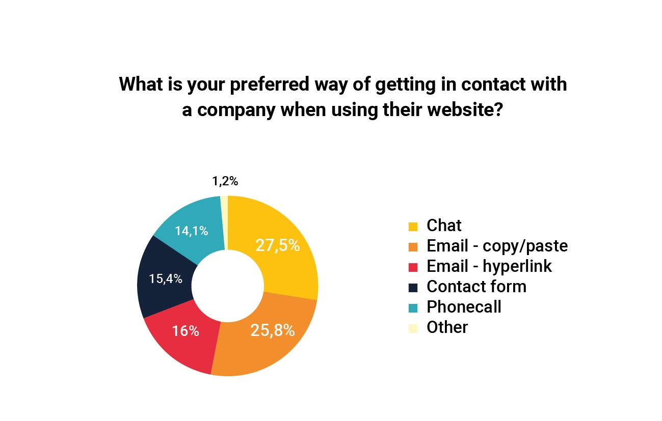 fa741d7c7e4e Most people preferred method of getting in contact with a company is  contacting via email (41