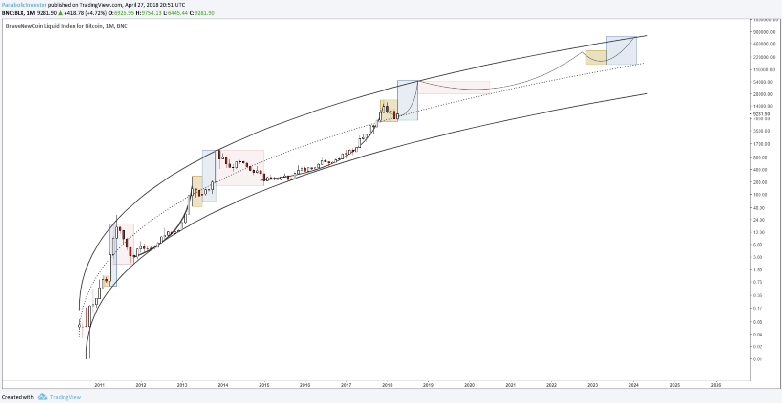 The Parabolic Supertrend In Bitcoin Fcv And Trifecta